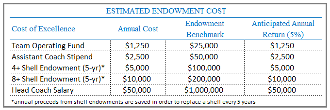 Cost of Excellence